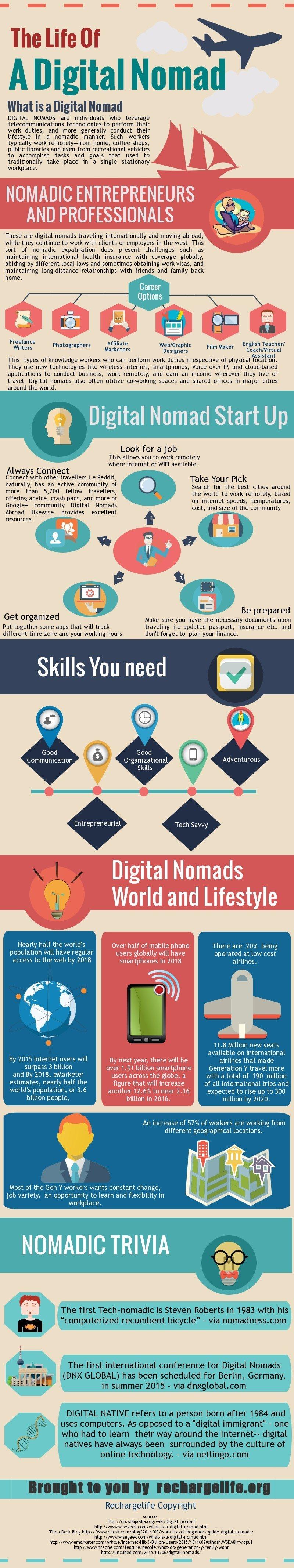 The Life of Digital Nomad RL